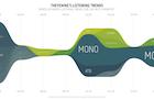 Last.fm graphs